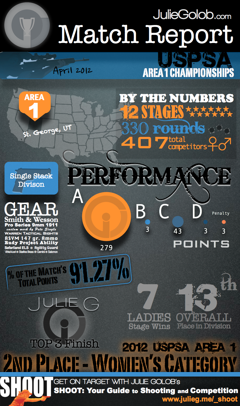 Match Report Infographic 2012 Uspsa Area 1 Championships Julie Golob